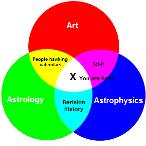 Venn diagram of your current conceptual location.